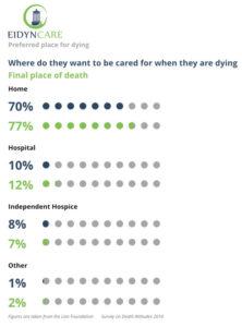 Eidyn Care Statistics